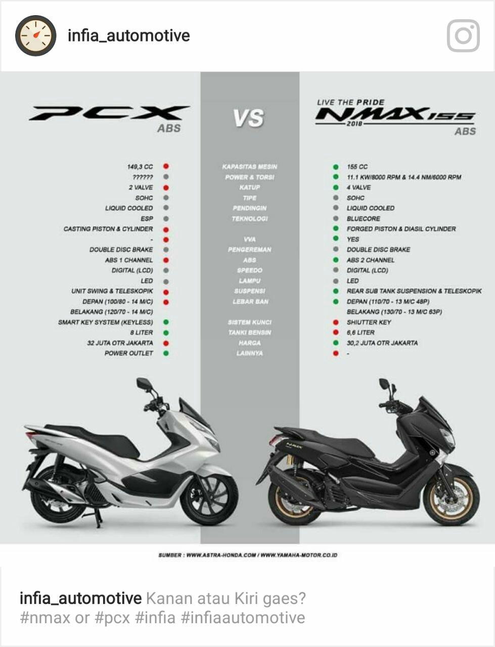 Ini 9 Keunggulan Yamaha N Max 2018 Dibandingkan Dengan All New Honda