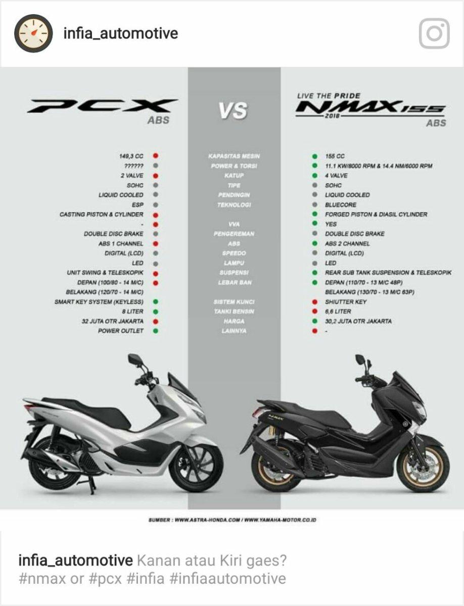 Ini 9 Keunggulan Yamaha N Max 2018 Dibandingkan Dengan All New Honda PCX 150 2018 !!!